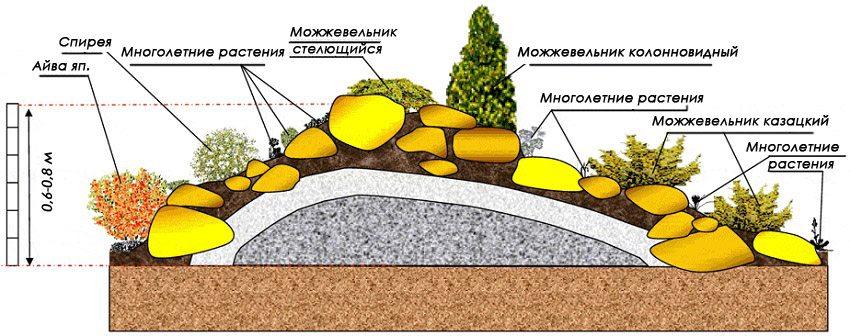 klumby-svoimi-rukami-foto-primery-iz-kamnej-kirpicha-i-drugih-materialov-19
