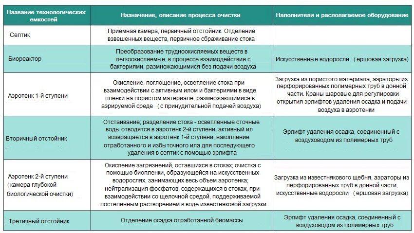 septik-dlya-dachi-foto-video-kakoj-luchshe-vybrat-10
