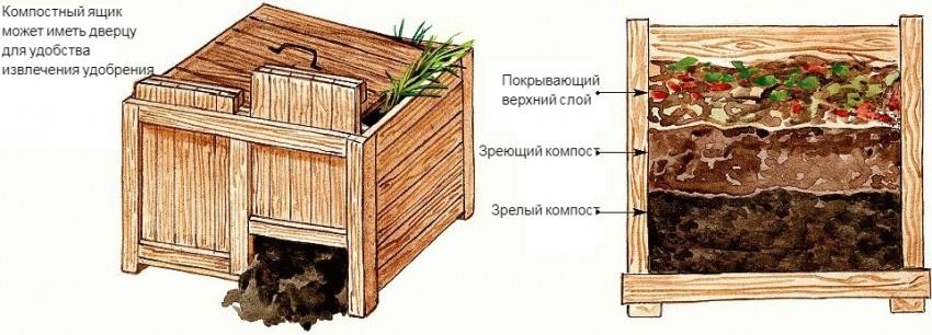 kompostnaya-yama-foto-primery-kak-sdelat-svoimi-rukami-17