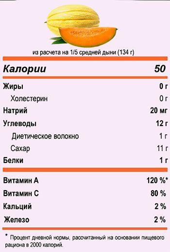 kalorijnost-i-poleznye-svojstva-dyni-sorta-torpeda-kolhoznicza-1