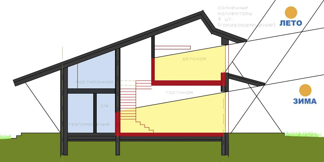 energoeffektivnyj-dom-kak-povysit-energoeffektivnost-doma-2