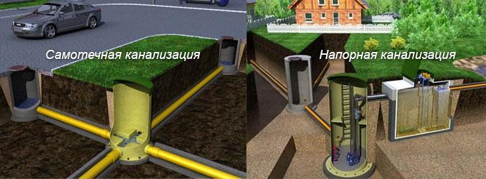 kanalizatsiya-chastnogo-doma-foto-video-vidy-kakuyu-vybrat-kanalizatsiyu-6
