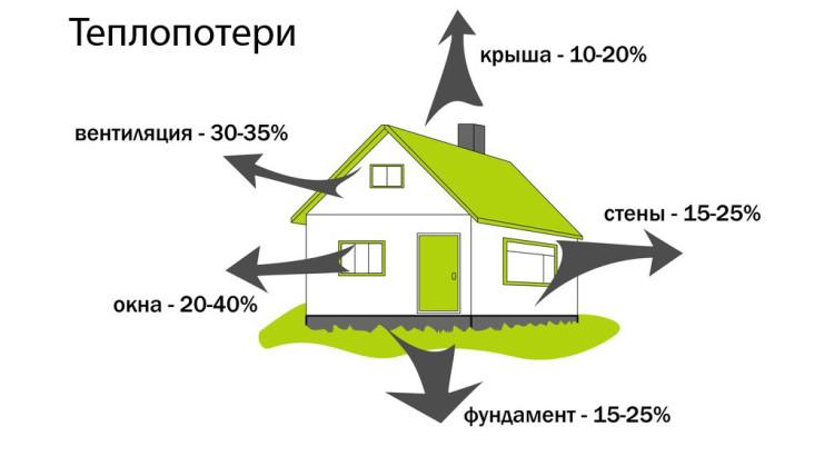 energoeffektivnyj-dom-kak-povysit-energoeffektivnost-doma-1
