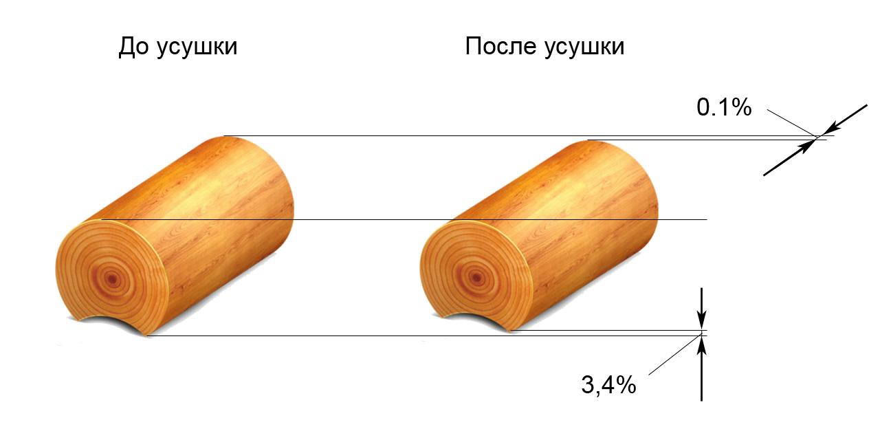 usadka-derevyannogo-doma-ot-chego-ona-zavisit-i-kak-kompensiruetsya-8