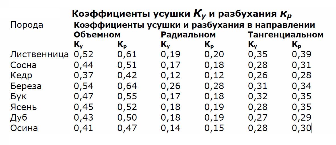 usadka-derevyannogo-doma-ot-chego-ona-zavisit-i-kak-kompensiruetsya-1