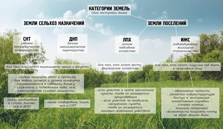 kategoriya-uchastka-zemli-foto-video-zemli-dlya-stroitelstva-dachi