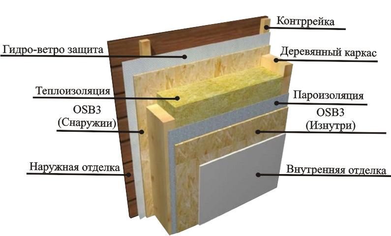 kak-krepit-osb-foto-video-obshivka-doma-osb-plitami-montazh-osp-7