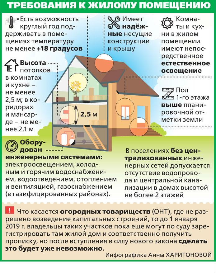 registratsiya-nedvizhimosti-na-dachnom-uchastke-poshagovaya-instruktsiya-dejstvij-5