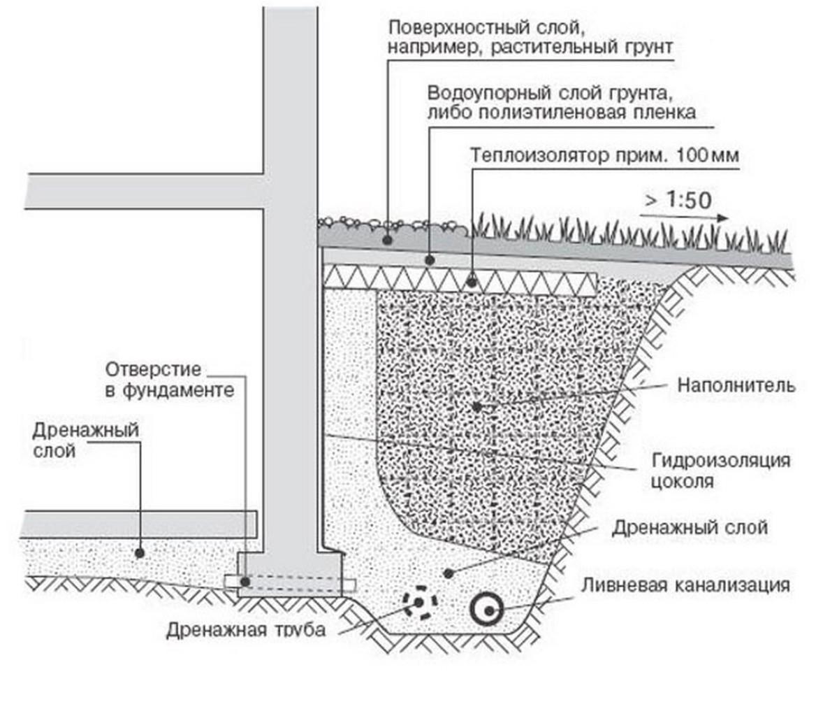 gidroizolyatsiya-foto-video-ustrojstvo-gidroizolyatsii-fundamenta-8