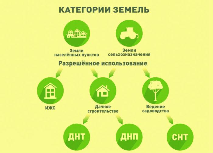 kategoriya-uchastka-zemli-foto-video-zemli-dlya-stroitelstva-dachi-5