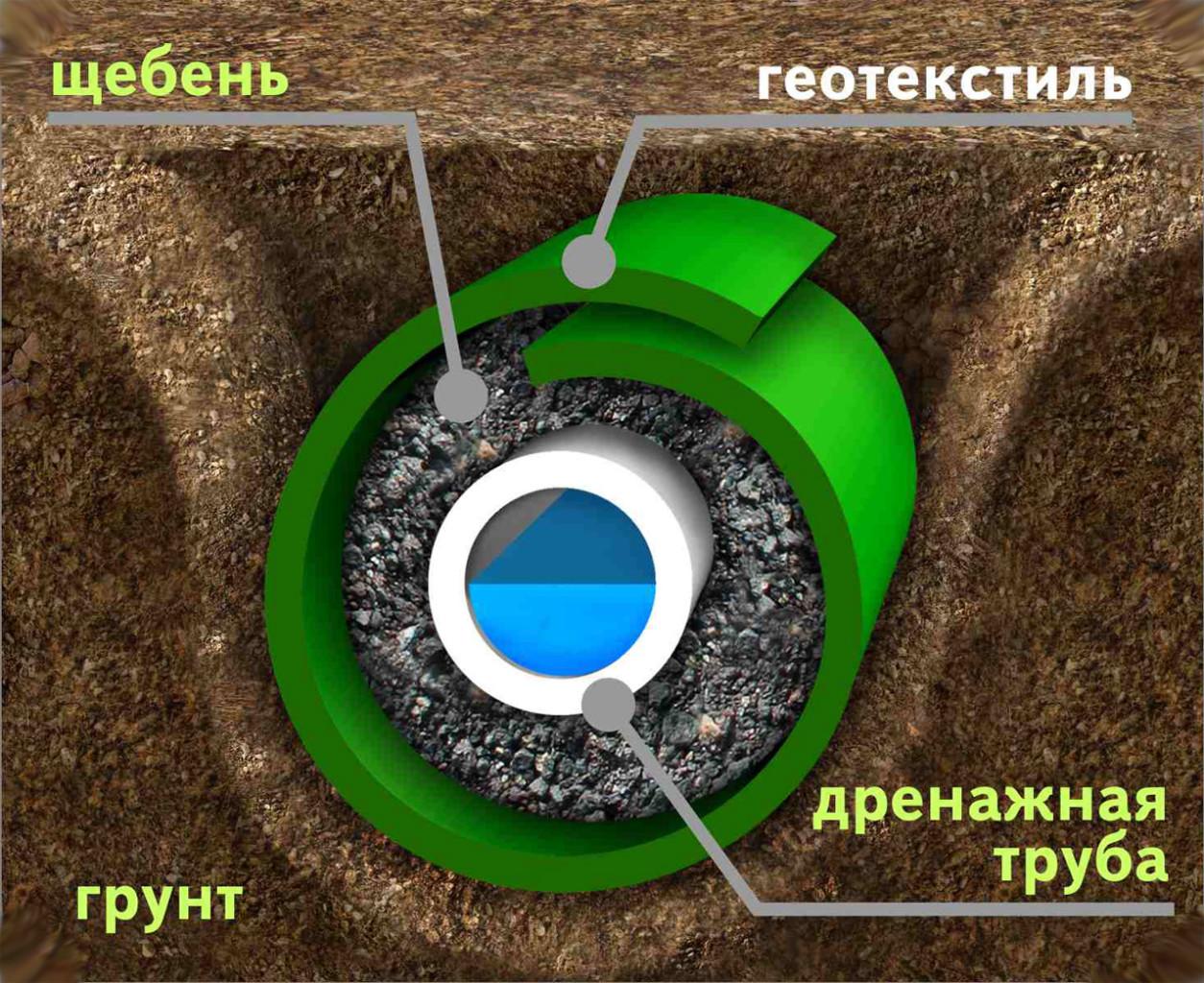 ustrojstvo-drenazha-foto-video-drenazhnye-sistemy-dlya-otvoda-vod-4