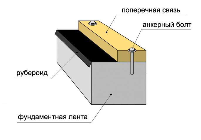dom-platforma-fotom-video-tehnologiya-stroitelstva-karkasnogo-doma-2