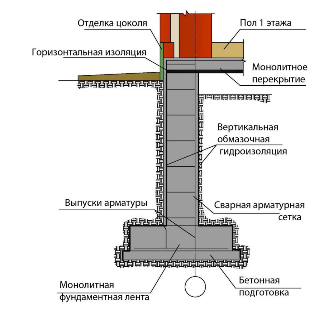 gidroizolyatsiya-foto-video-ustrojstvo-gidroizolyatsii-fundamenta-10