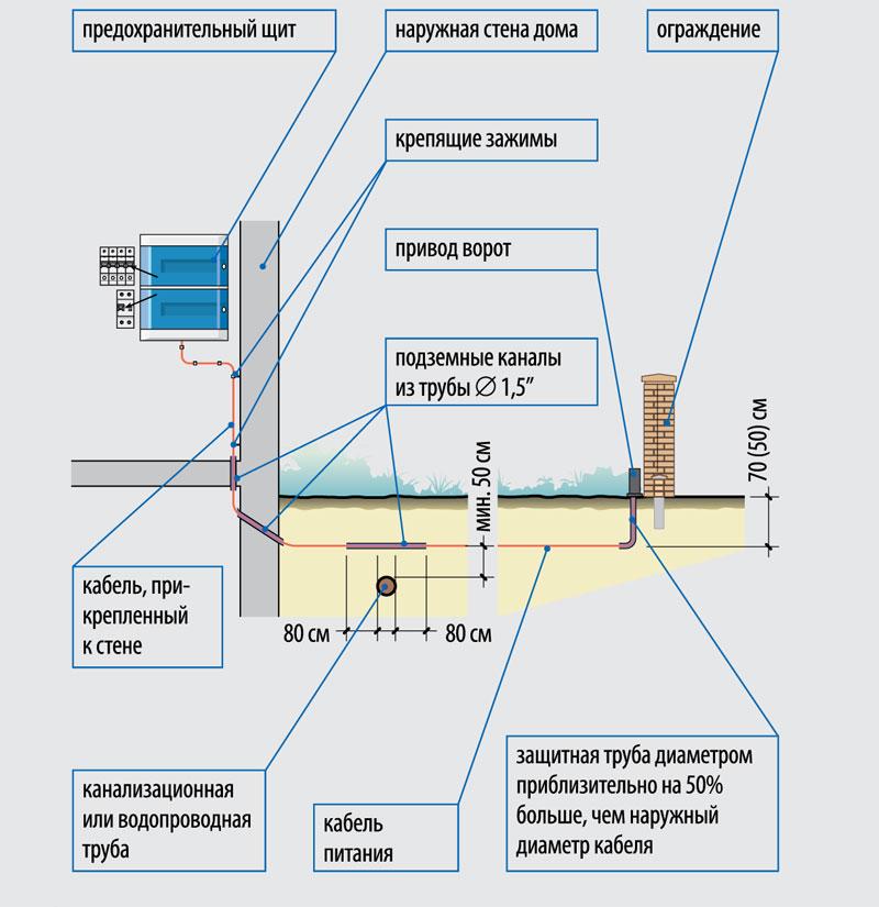 elektrichestvo-na-dachnom-uchastke-shemy-podklyucheniya-razlichnyh-ustrojstv-7