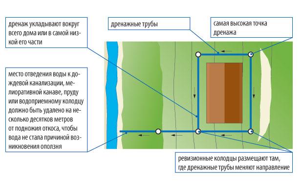 fundament-stupenchatyj-foto-video-shemy-ustrojstvo-armirovanie-drenazh-6