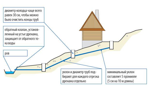 fundament-stupenchatyj-foto-video-shemy-ustrojstvo-armirovanie-drenazh-8
