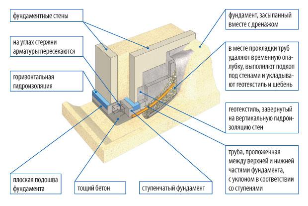 fundament-stupenchatyj-foto-video-shemy-ustrojstvo-armirovanie-drenazh-9