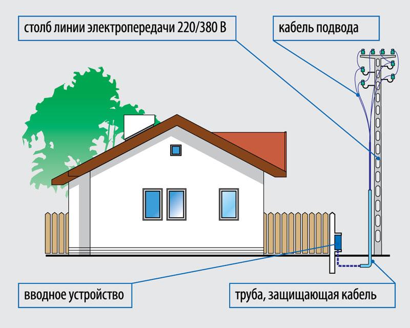 elektrichestvo-na-dachnom-uchastke-shemy-podklyucheniya-razlichnyh-ustrojstv-01