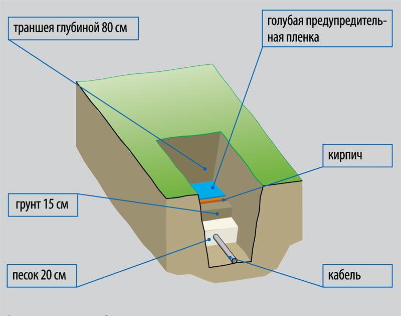 elektrichestvo-na-dachnom-uchastke-shemy-podklyucheniya-razlichnyh-ustrojstv-6