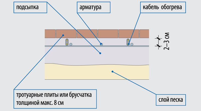 elektrichestvo-na-dachnom-uchastke-shemy-podklyucheniya-razlichnyh-ustrojstv-10