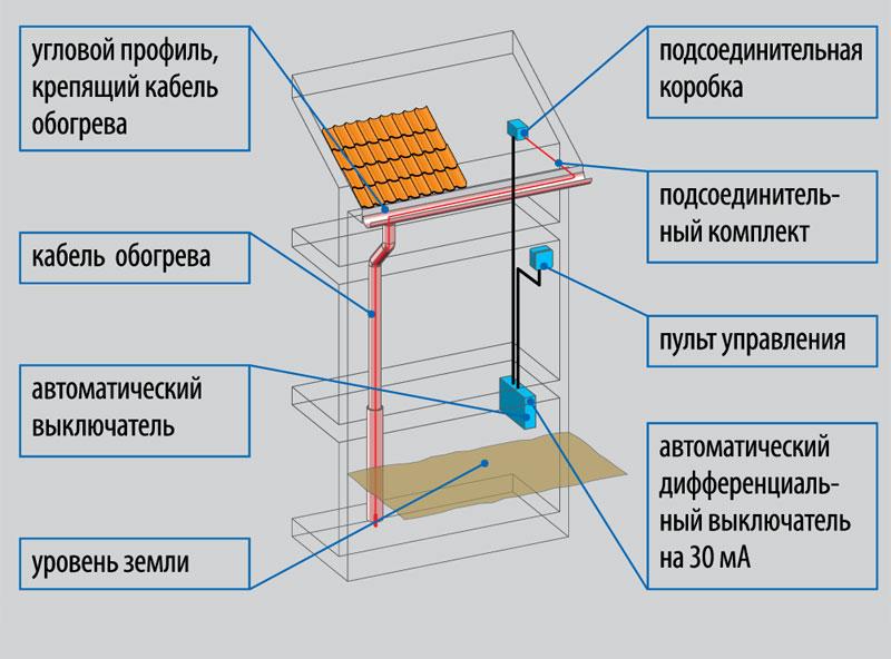 elektrichestvo-na-dachnom-uchastke-shemy-podklyucheniya-razlichnyh-ustrojstv-13