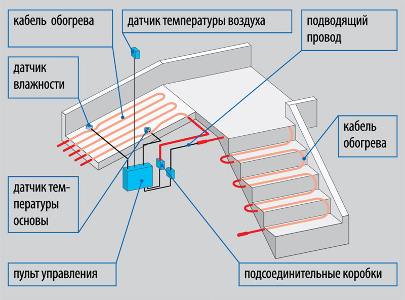 elektrichestvo-na-dachnom-uchastke-shemy-podklyucheniya-razlichnyh-ustrojstv-9