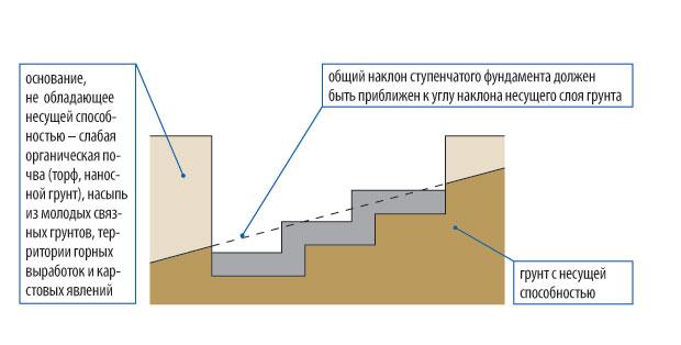 fundament-stupenchatyj-foto-video-shemy-ustrojstvo-armirovanie-drenazh-5