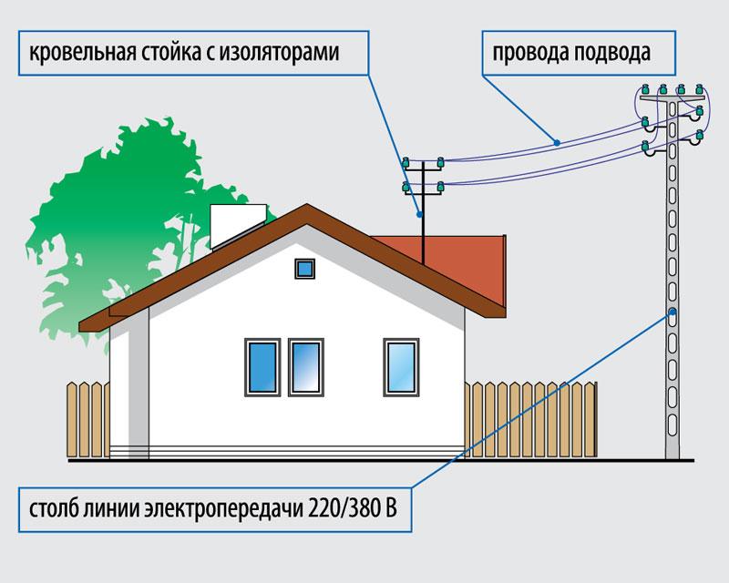 elektrichestvo-na-dachnom-uchastke-shemy-podklyucheniya-razlichnyh-ustrojstv-02